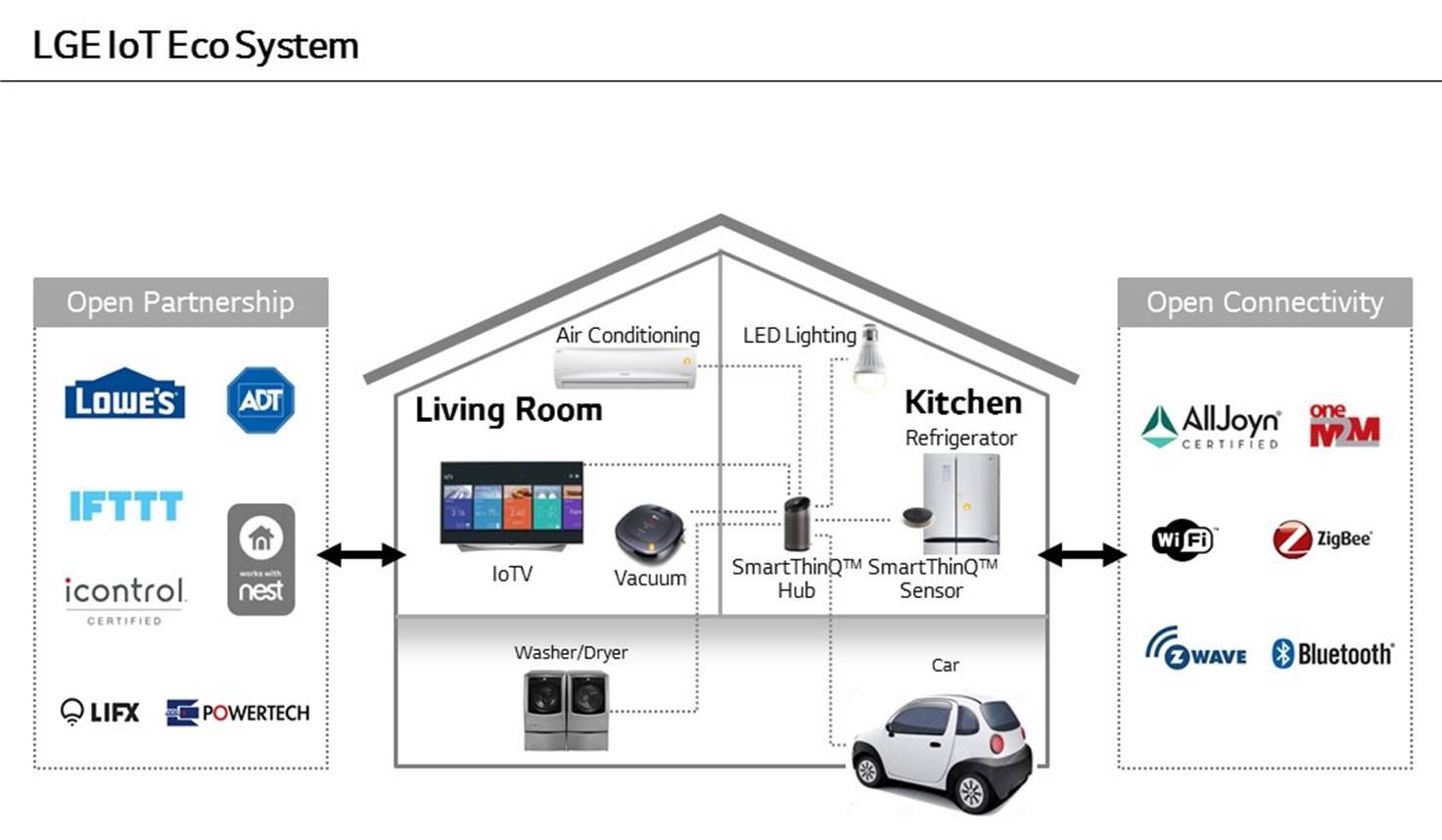 Internet Rzeczy w domu na przekroju graficznym (czyli IoT - Internet of Things) wg LG, czyli system SmartThinQ - fot. LG