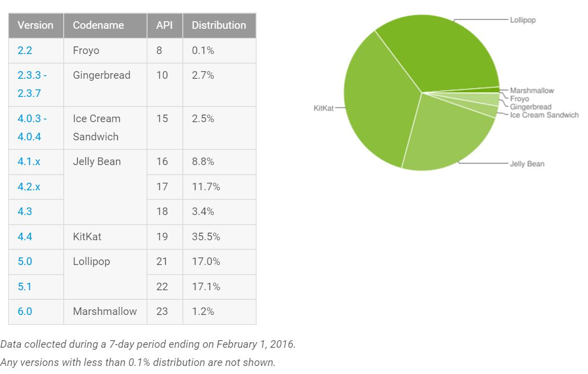 Fragmentacja systemu Google Android aktualna na początek lutego 2016 roku - za Google
