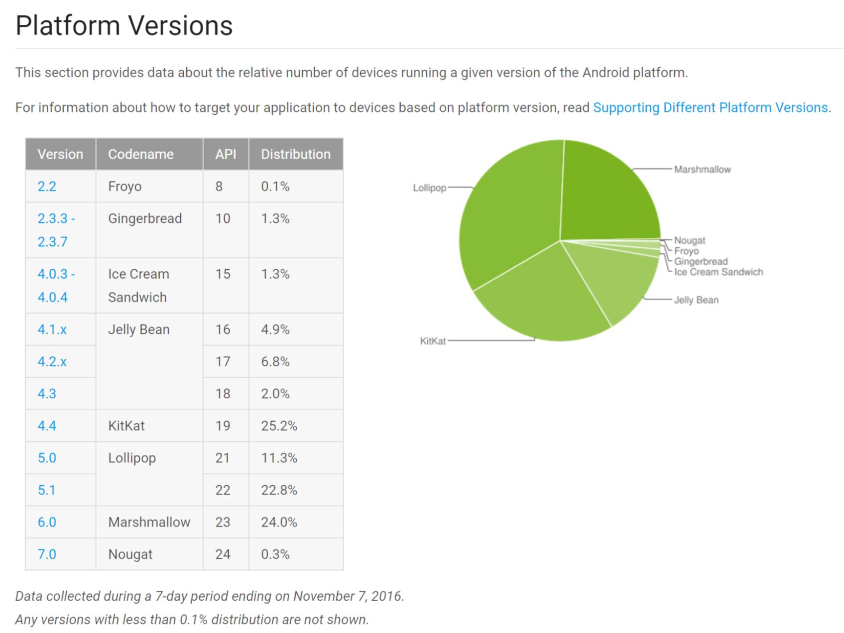 Udział w tynku poszczególnych wersji systemu Android. Oficjalne dane Google, stan na listopad 2016 roku.